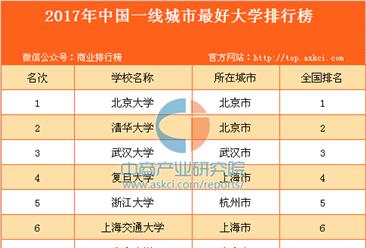 2017年中國一線城市最好大學排行榜