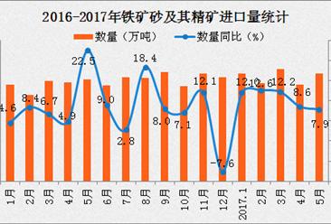 2017年1-5月中国铁矿砂及其精矿进口数据分析:进口量同比增长7.9%