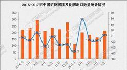 2017年1-5月中国出口矿物肥料及化肥数据分析:出口额同比下滑15.3%