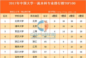 2017年中國大學一流本科專業排行榜TOP100