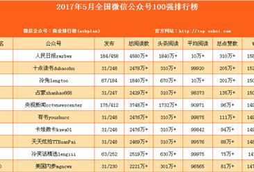2017年5月全国微信公众号100强排行榜(附完整榜单)