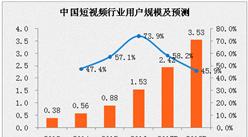 2017年中國短視頻行業用戶規模預測:快手、美拍領跑