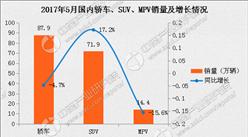 2017年5月中国乘用车市场分析:产销双增 上汽大众第一(图表)