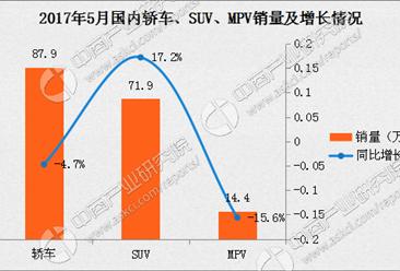 2017年5月中國乘用車市場分析:產銷雙增 上汽大眾第一(圖表)