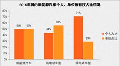 北京开展单位新能源汽车推广 单位用户新能源汽车推广情况如何?