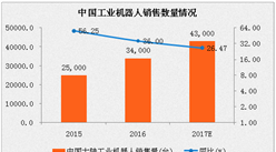 2017年中國工業機器人行業分析及預測:1-4月產量同比增長超50%