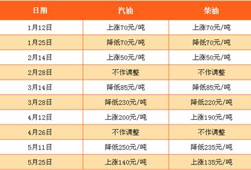 4月半导体销售增速创七年新高 半导体十大厂商排名分析