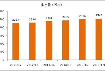 2017年度全球梨生產消費與前景展望