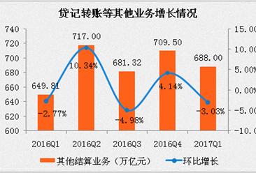 2017第一季度支付业务分析:非现金支付业务金额同比增长4.54%