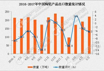 2017年1-5月中國陶瓷產品出口數據分析:出口額同比增長11.8%