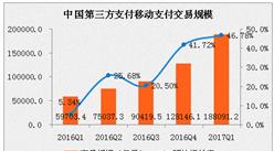 2017第1季度中国第三方移动支付交易规模分析