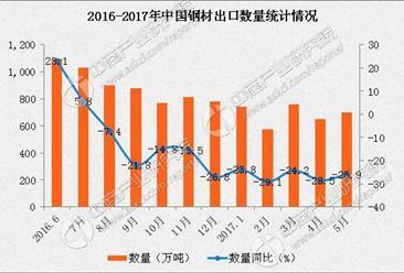 2017年1-5月中国钢材出口数据分析:钢材出口量下滑25.7%