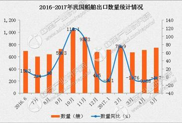2017年1-5月我国船舶出口数据分析:出口金额同比增长19.7%
