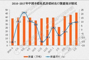 2017年1-5月中国出口未锻轧铝及铝材数据分析:出口额同比增长3.6%