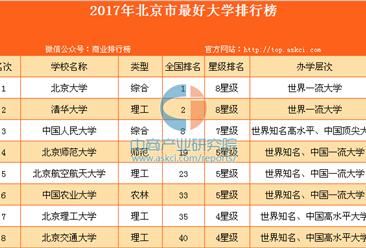 2017年北京市最好大學排行榜