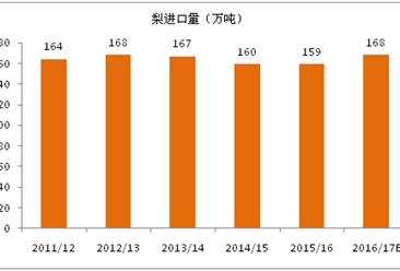 2017年度全球梨進出口貿易分析