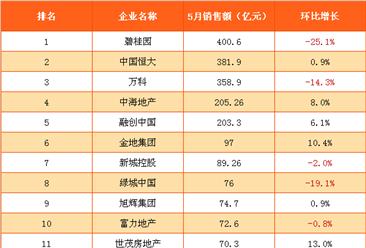 2017年5月國內房地產企業銷售額排行榜(附榜單)