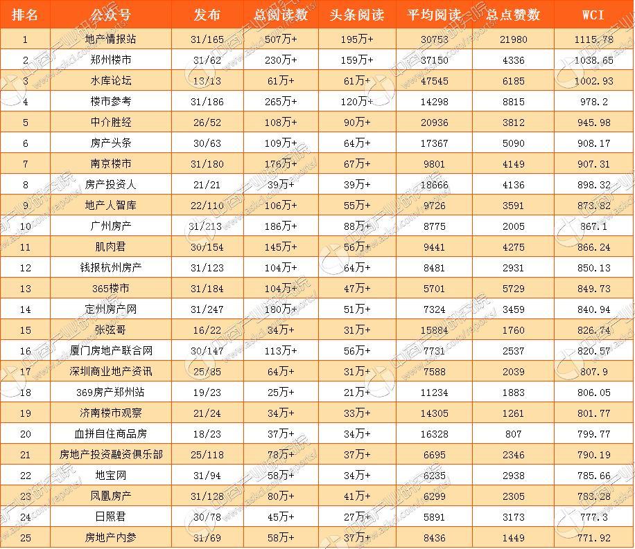 2017年5月国内房地产微信公众号25强排行榜(