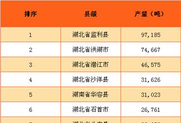 2016年全国小龙虾产量排行榜