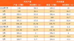 2017年5月中國汽車產銷情況分析(附圖表)