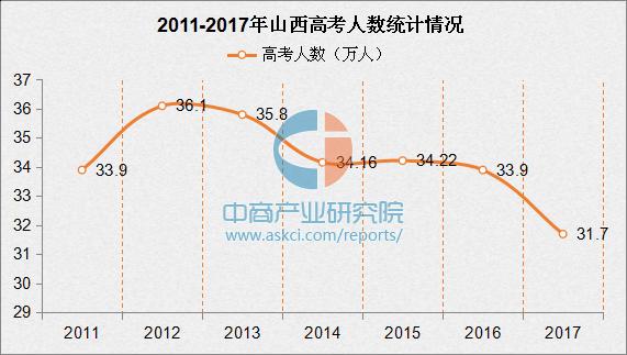 2017年山西高考录取分数线预测(附历年录取分