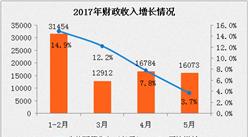 2017年5月财政收支情况分析:财政收入同比增长3.7%