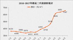 2017年5月清远房价最新消息:清远为何限价?未来会限购吗?
