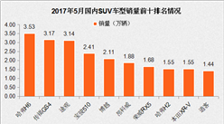 2017年5月SUV车型销量排名分析:哈弗H6第一 销量仍下跌