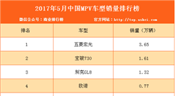 2017年5月国内MPV销量排名及分析:五菱宏光大跌19.3%(图表)