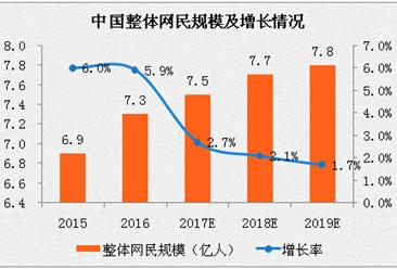 2017年中国互联网经济发展预测:移动网络营收规模或超1万亿