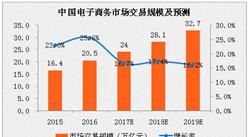 2017年中国电子商务市场交易规模预测:或将达24亿元,增长16.7%