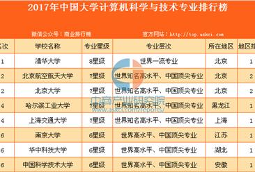 2017年中国大学计算机专业排行榜