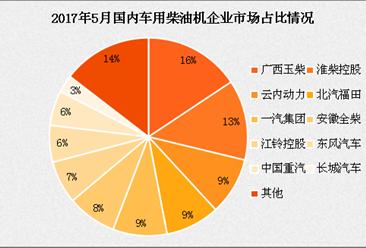 2017年5月国内柴油机销量排名及分析:玉柴第一 劲增八成(图表)