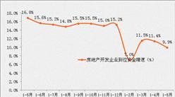 统计局:1-5月全国房地产开发投资同比增长8.8%(附图表)