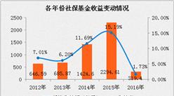 2016年末社保基金资产分析:资产总额同比增长6.71%