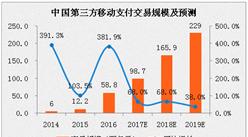 2017年中国第三方支付市场交易规模及预测:移动支付交易规模将超90万亿元