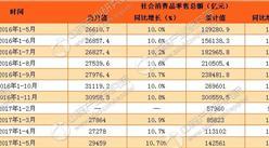 2017年1-5月中國社會消費品零售情況分析:零售額增長10.7%(附圖表)