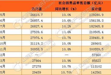 2017年1-5月中国社会消费品零售情况分析:零售额增长10.7%(附图表)
