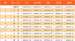 2017年1-4月中国各省市原保险保费收入排行榜