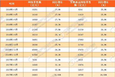 2017年1-5月中国网络零售额数据分析:同比增长32.5%(附图表)
