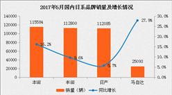 2017年5月日系品牌四大車企銷量對比:本田/豐田/日產/馬自達