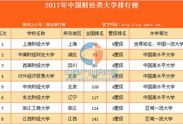 2017年中国财经类大学排行榜