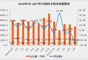 2017年5月中国手机市场运行情况分析报告(图表)