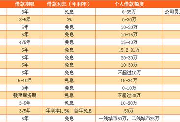15家上市公司为员工提供购房借款 腾讯果然财大气粗(附图表)