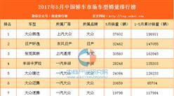2017年5月國內轎車車型銷量排行榜出爐:全200款車型排名(附完整榜單)