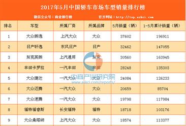 2017年5月国内轿车车型销量排行榜出炉:全200款车型排名(附完整榜单)