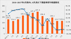 2017年1-5月中國汽車工業經濟運行情況分析(附圖表)