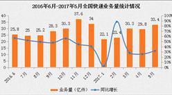 2017年1-5月全國快遞物流行業運行情況分析(圖表)
