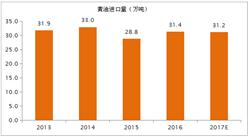 2017年全球黃油進出口貿易分析(圖表)