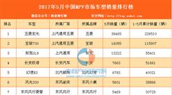 2017年5月国内MPV车型销量排行榜:五菱宏光第一 销量仍下跌(1-46名)